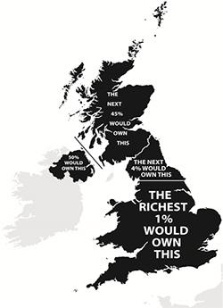 If UK land were divided like UK wealth (excluding main residence). Source: Walker, A., Sinfield, A. and Walker, C. (eds.) (2011) Fighting Poverty, Inequality and Injustice. Bristol: Poverty Press.
